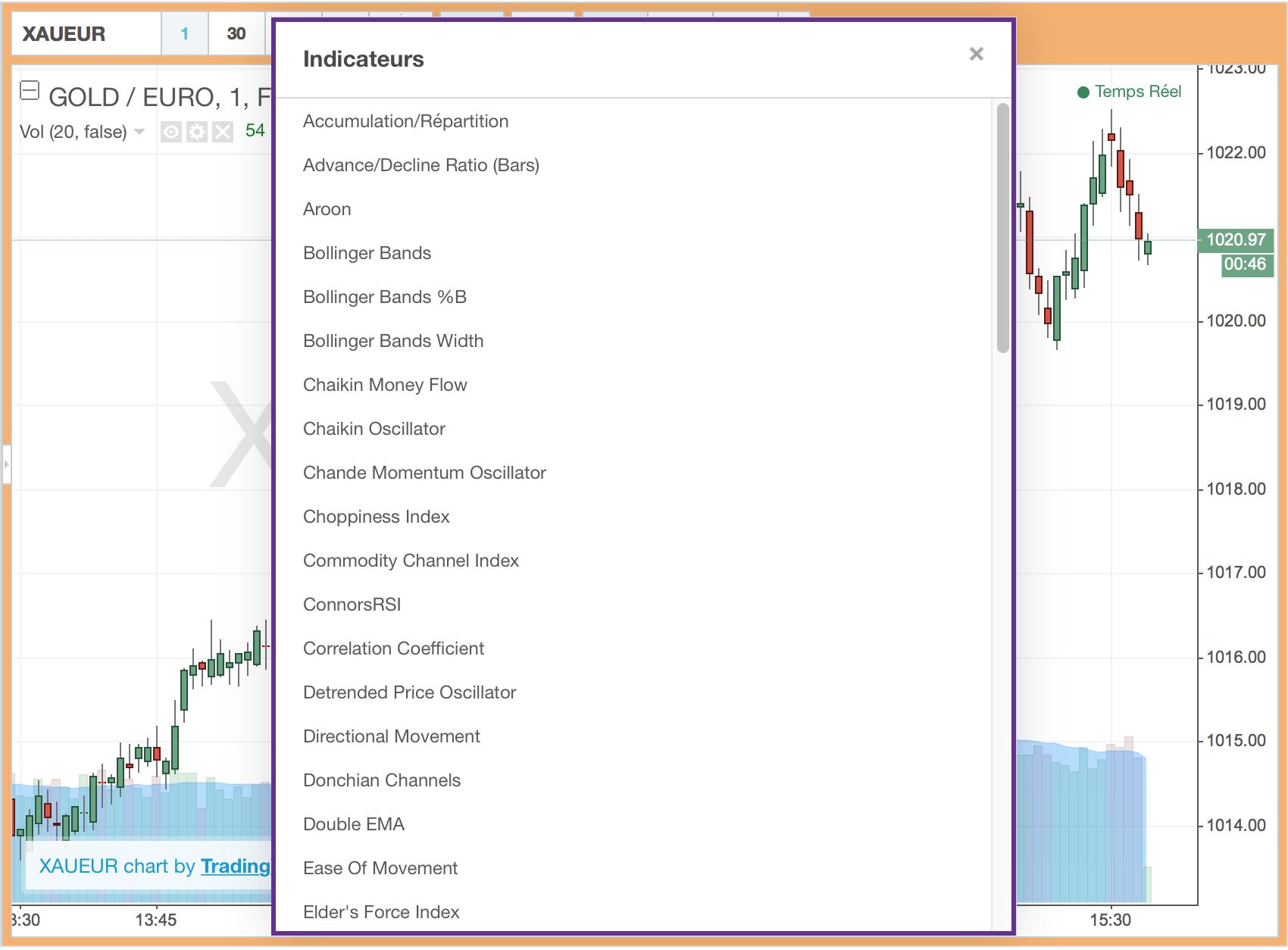 Dans près de 95% des cas, la valeur est comprise à l'intérieur des bandes. Dans un marché avec une forte volatilité (avec un écart type élevé), on dit que la tendance est forte, on peut alors voir des bandes éloignées. Dans le cas inverse, si les bandes sont resserrées, on peut en conclure une absence de tendance.