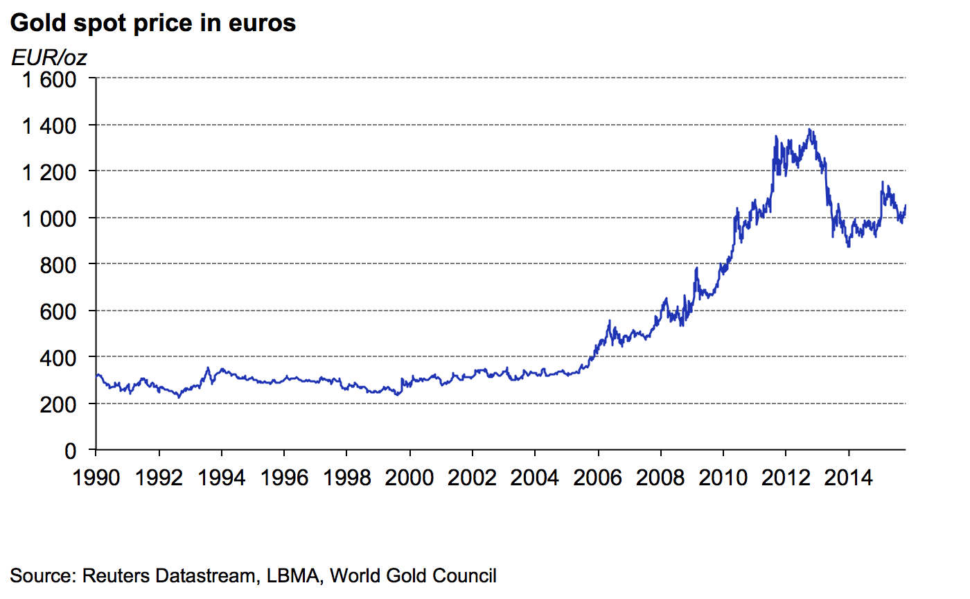 Gold Spot Price In Various Currencies