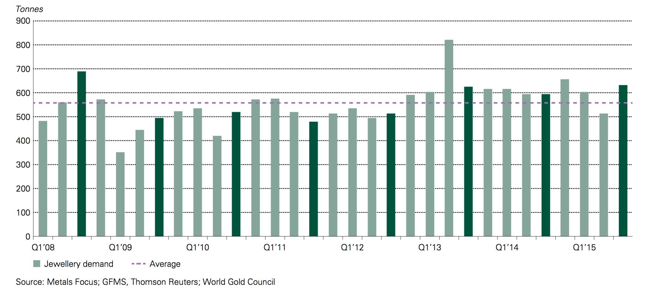 Historique demande or joaillerie 2008 2015