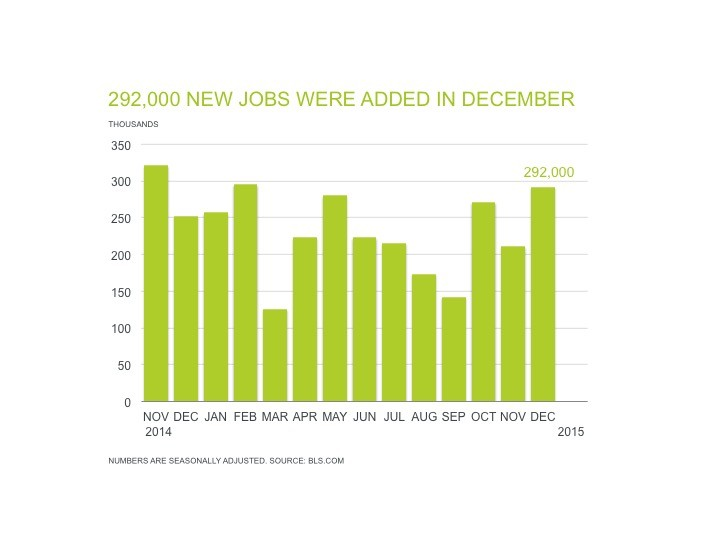 chiffres emploi américains