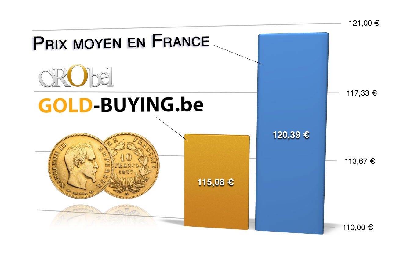 comparatif prix 10 francs or Belgique - France