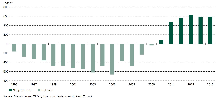 graphique demande mondiale or Banques Centrales