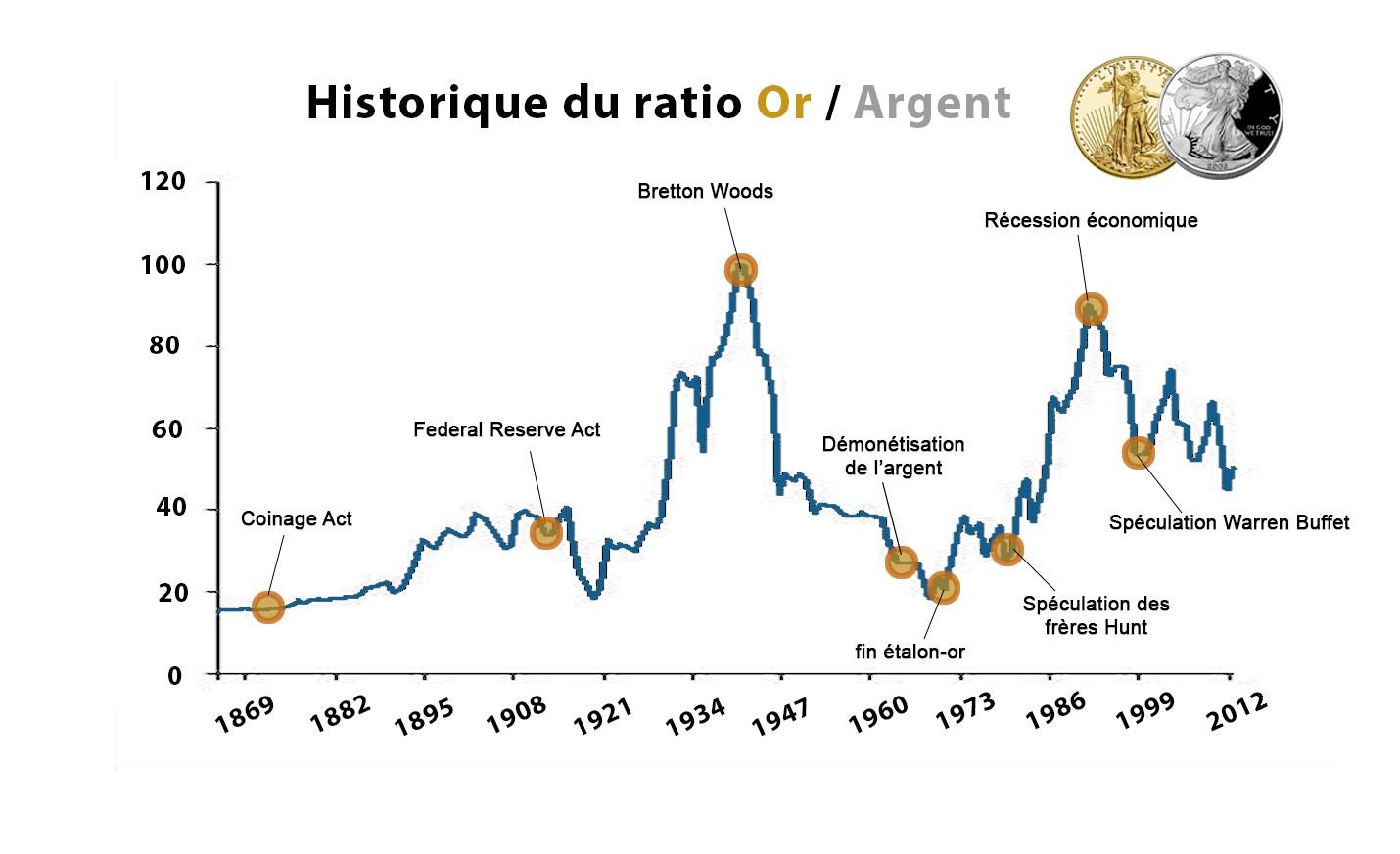 graphique historique ratio or argent