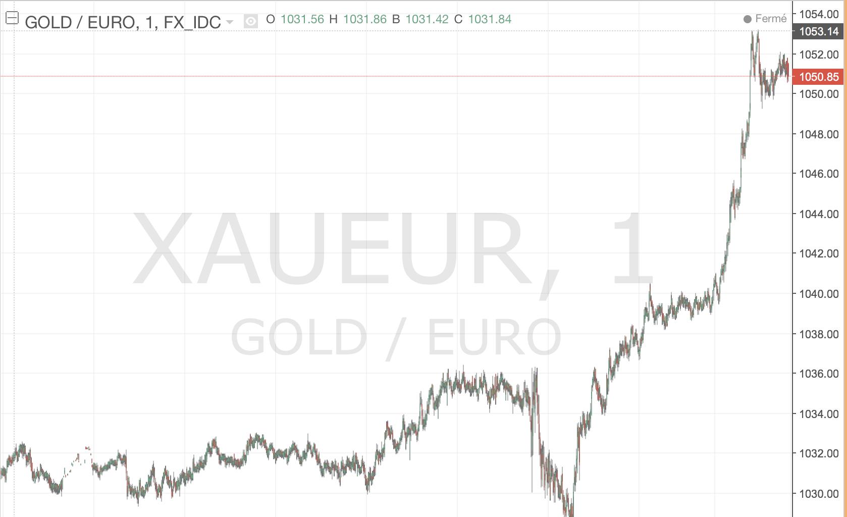 historique cours de l'or 6 Février 2016