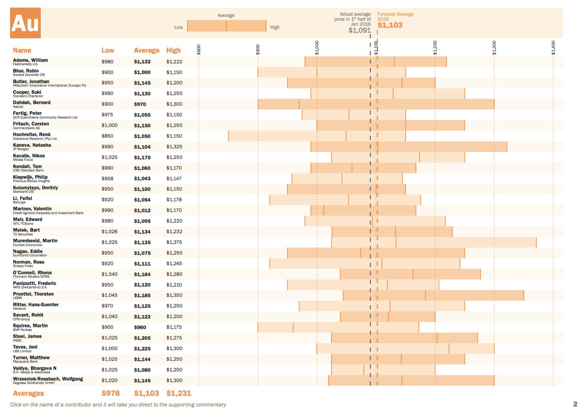 prévisions cours or 2016
