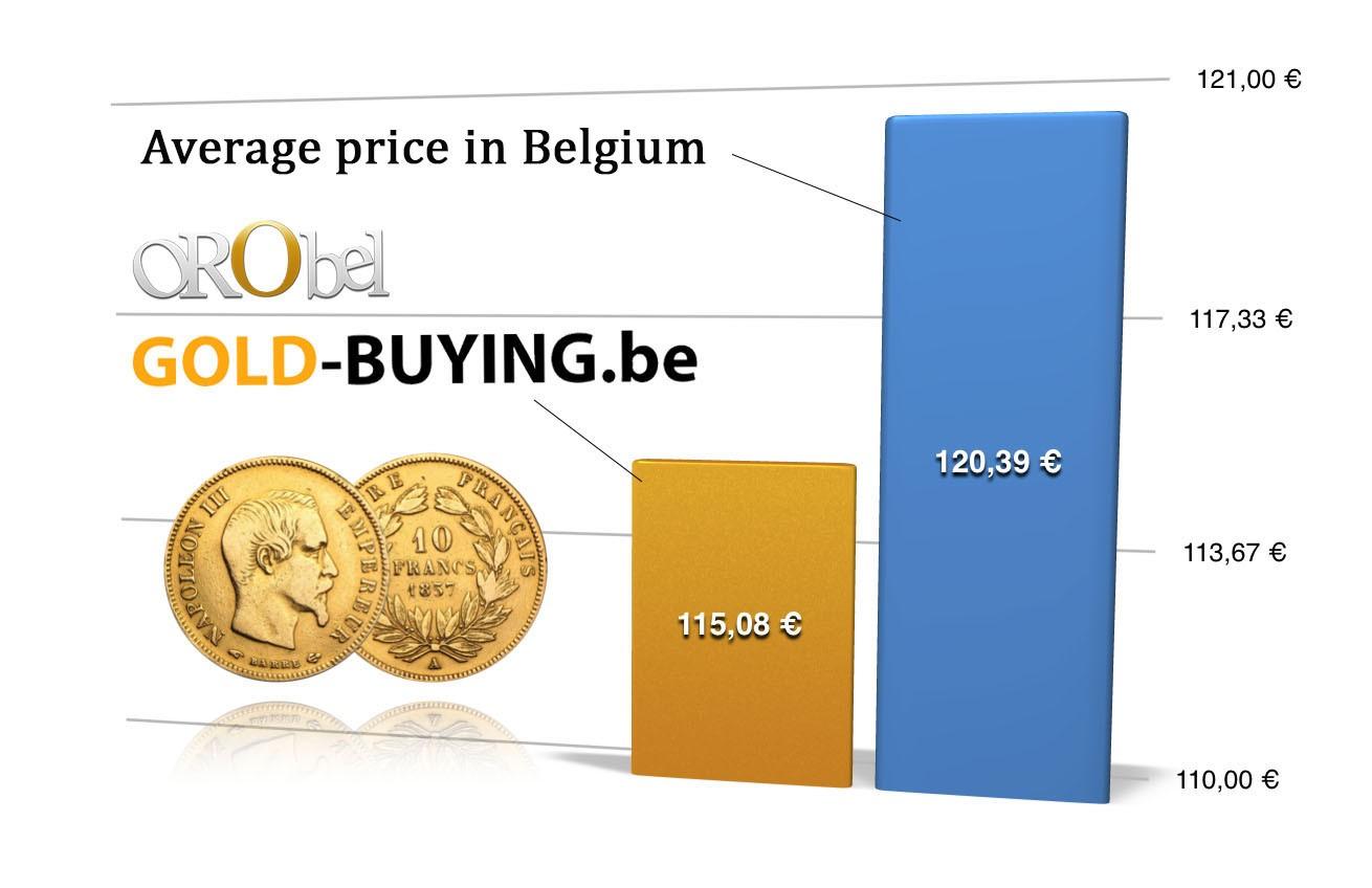 price comparison 10 francs gold coin Napoleon France - Belgium