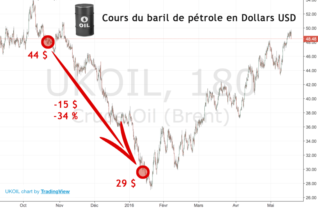 analyse cours baril pétrole dollars