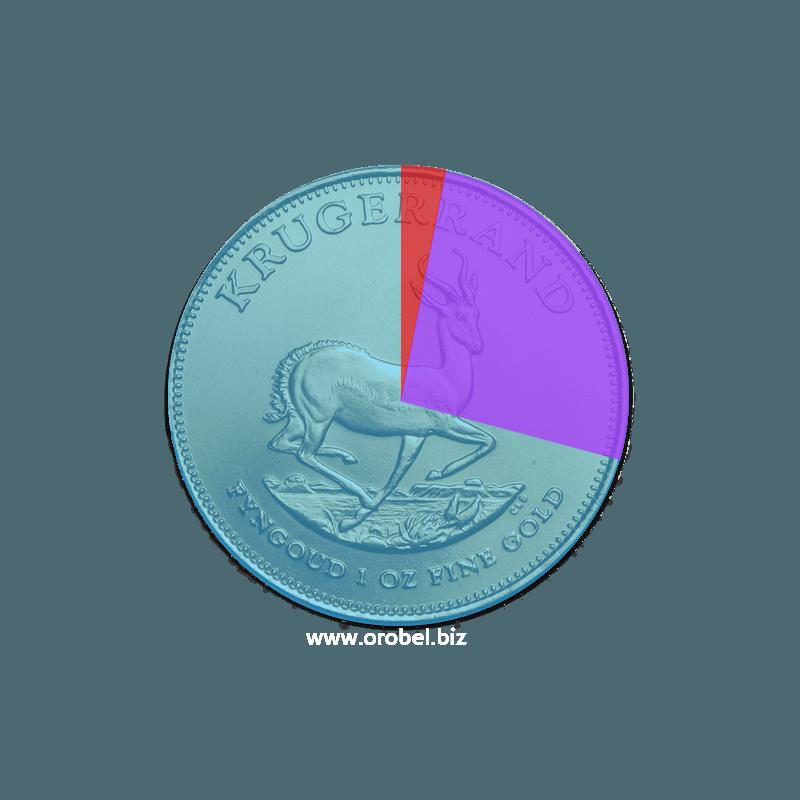Les différentes primes et valeur d'une pièce en or