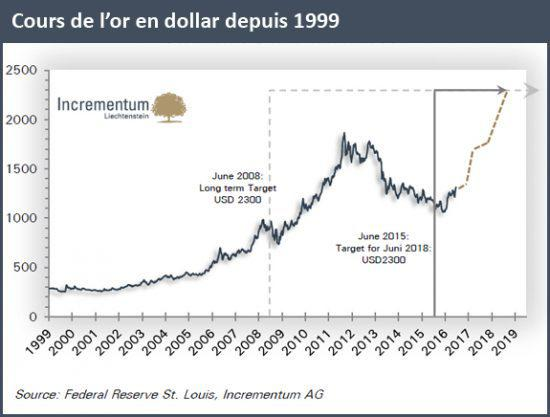 cours or depuis 1999 dollars