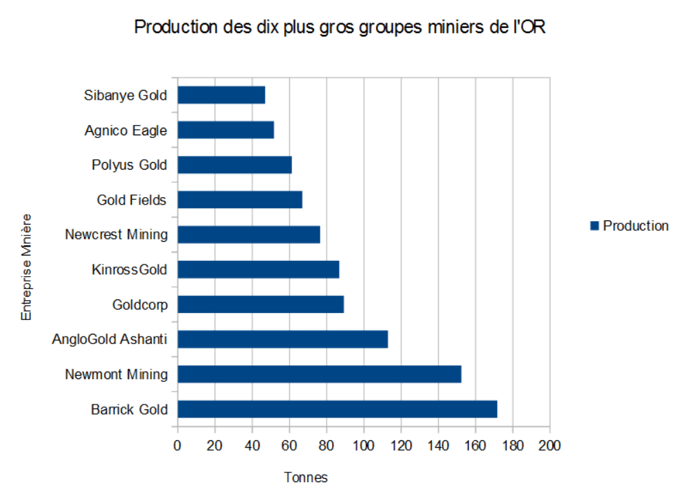 production plus gros groupe minier or