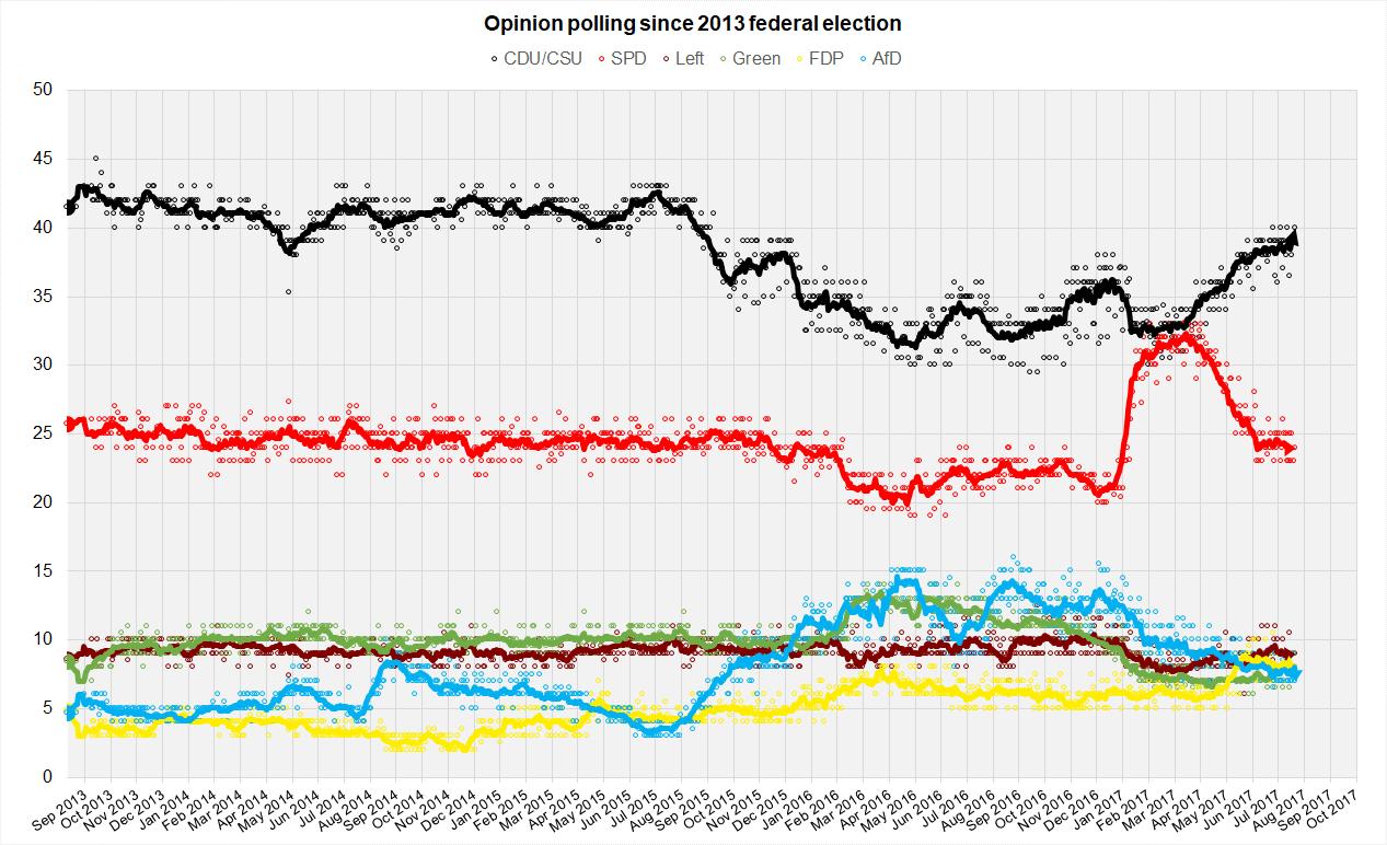 German Opinion Polls 2017 Election