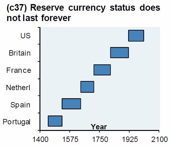 dollarmonnaiederserveinternationale