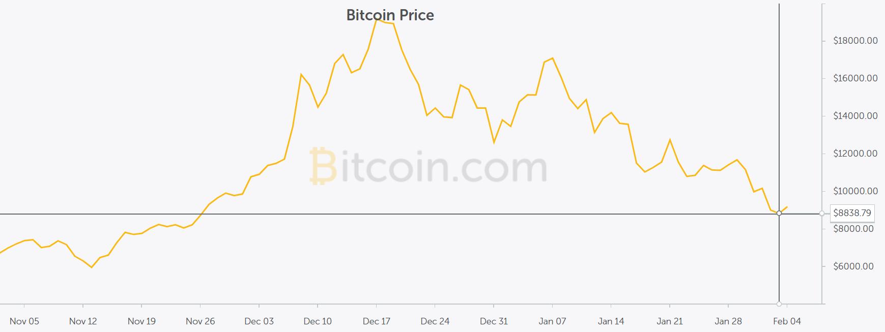 bitcoin fin 2017 dbut 2018