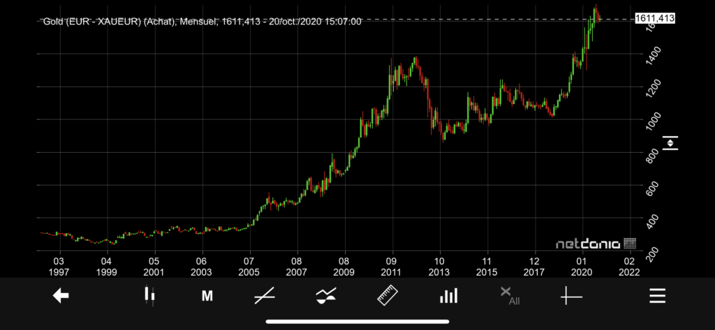 cours or euro oz 1997 2020