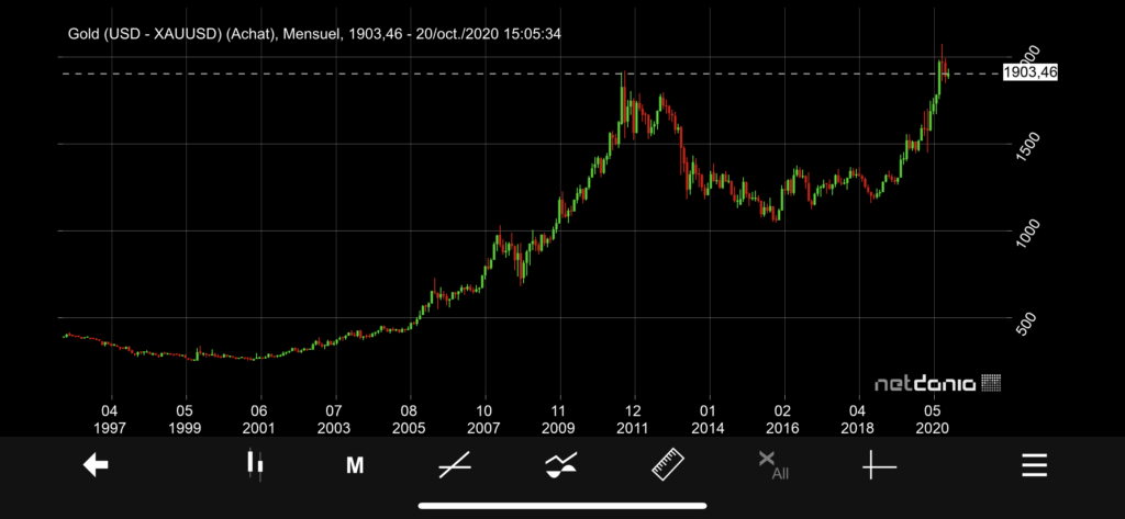 cours or usd oz 1997 2020