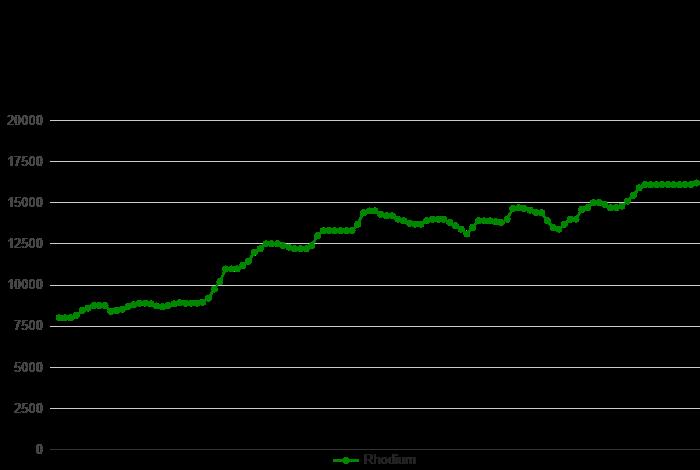 graphique rhodium 6 mois